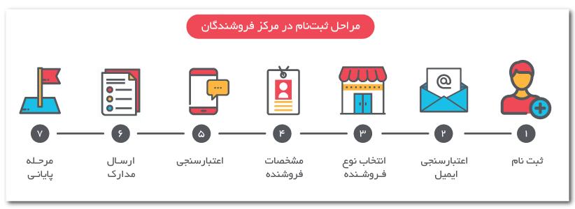 مراحل عضویت در مرکز فروشندگان